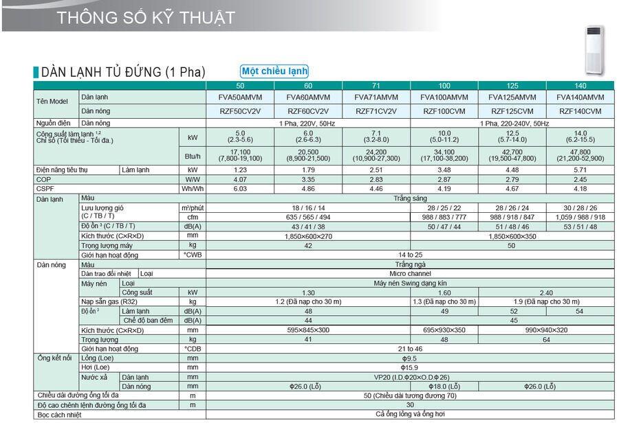 Máy lạnh Tủ đứng Daikin FVA50AMVM/RZF50CV2V (2.0HP) – Inverter - dienmayngogia.vn